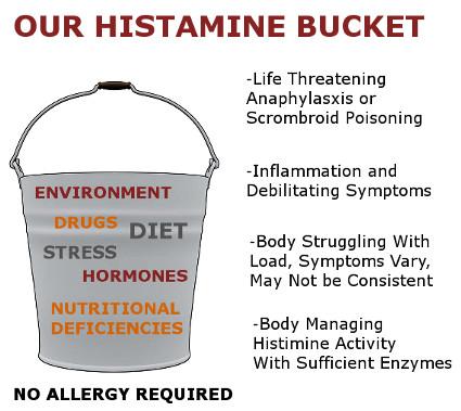 Histamine Bucket