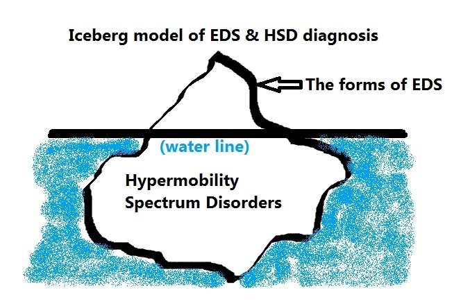 graphic of an iceberg with labels of EDS above the water line, and HSD below